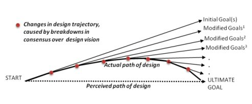 design-trajectory